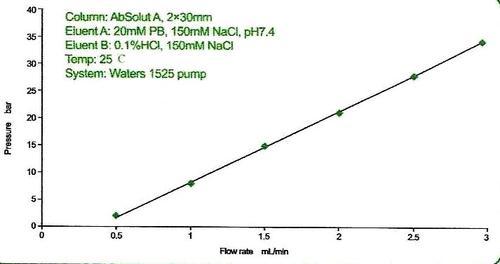 AbsA p3 Flow rate and pressure